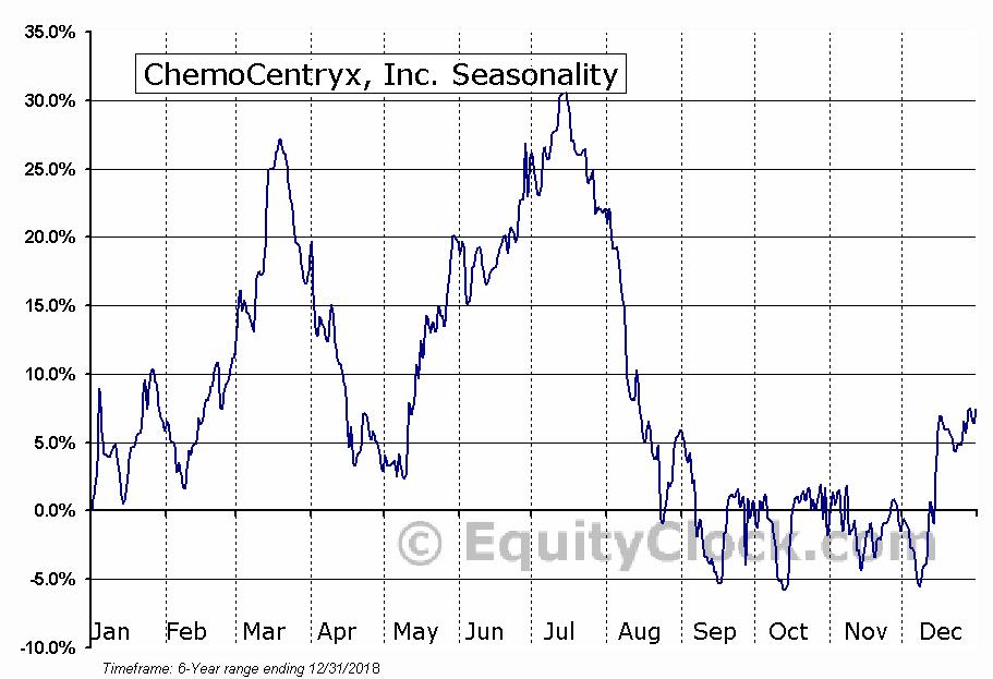 ChemoCentryx, Inc. (CCXI) Seasonal Chart