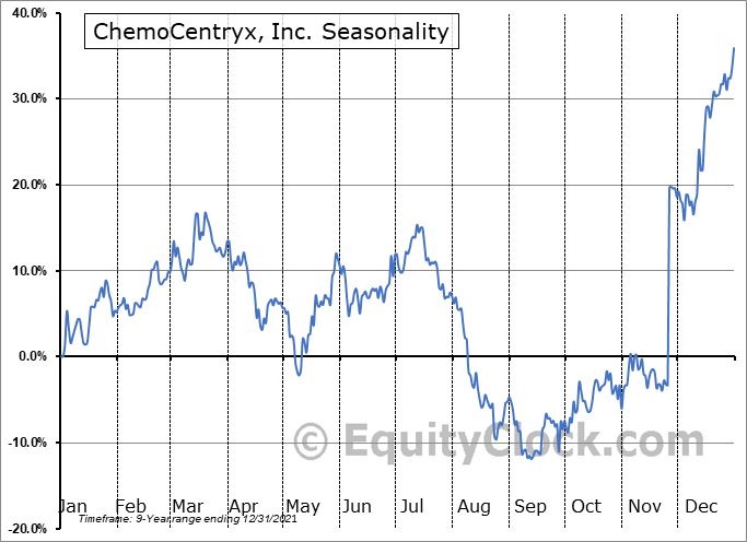 ChemoCentryx, Inc. Seasonal Chart