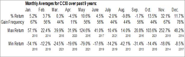 Monthly Seasonal ChemoCentryx, Inc. (NASD:CCXI)