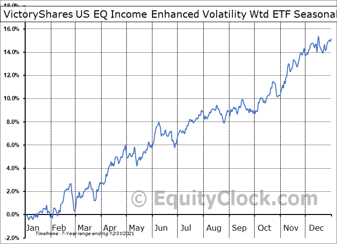 VictoryShares US EQ Income Enhanced Volatility Wtd ETF (NASD:CDC) Seasonality