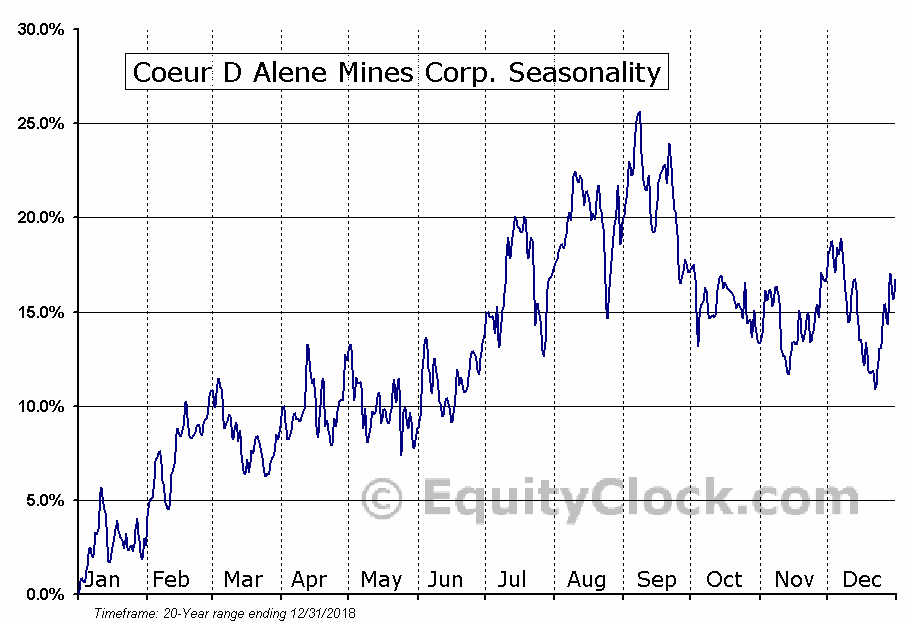 Coeur Mining, Inc. (CDE) Seasonal Chart