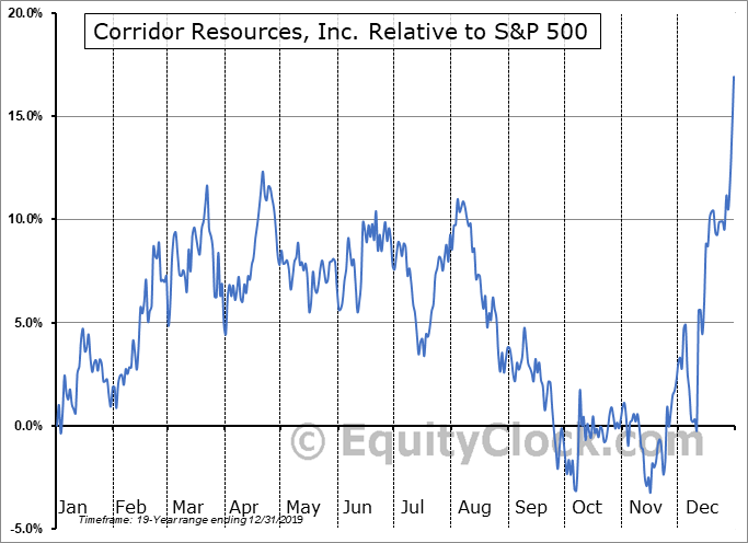 CDH.TO Relative to the S&P 500