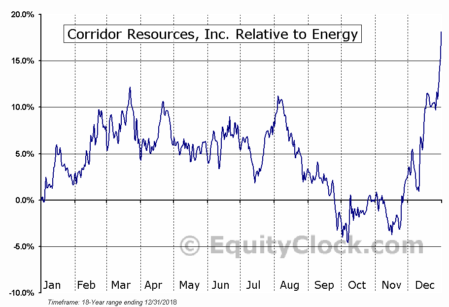 CDH.TO Relative to the Sector