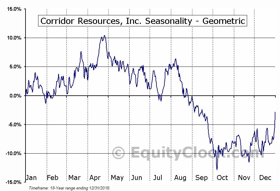 Corridor Resources, Inc. (TSE:CDH.TO) Seasonality