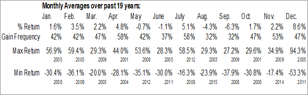 Monthly Seasonal Corridor Resources, Inc. (TSE:CDH.TO)
