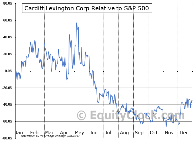 CDIX Relative to the S&P 500