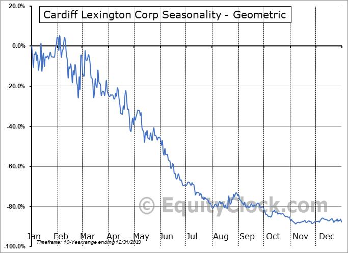 Cardiff Lexington Corp (OTCMKT:CDIX) Seasonality