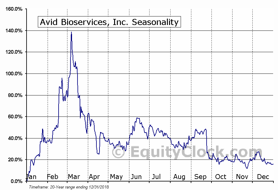 Avid Bioservices, Inc. (CDMO) Seasonal Chart