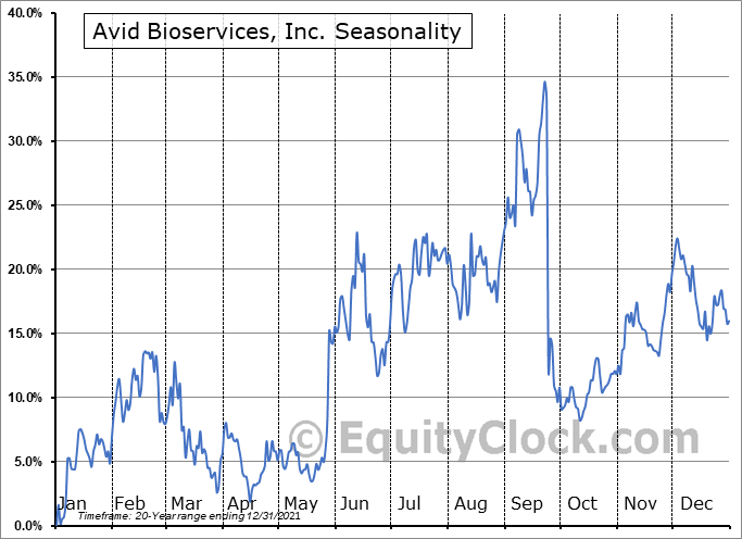 Avid Bioservices, Inc. Seasonal Chart