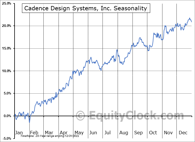 Cadence Design Systems, Inc. Seasonal Chart