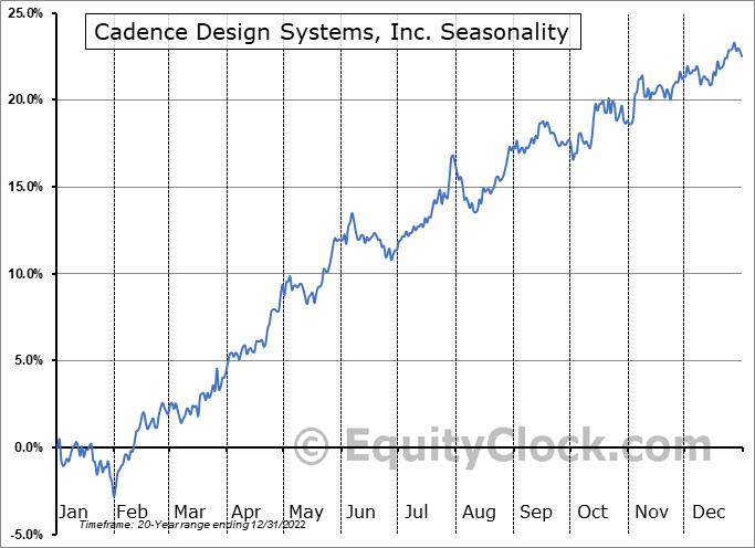 Cadence Design Systems, Inc. (NASD:CDNS) Seasonality
