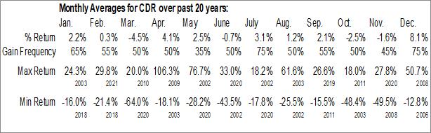 Monthly Seasonal Cedar Income Fund, Ltd. (NYSE:CDR)