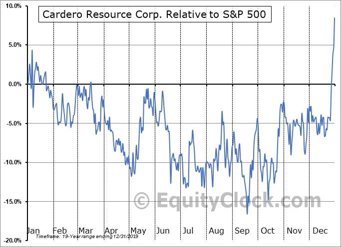 CDU.V Relative to the S&P 500