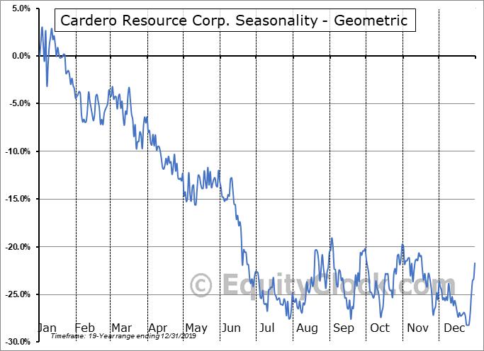 Cardero Resource Corp. (TSXV:CDU.V) Seasonality