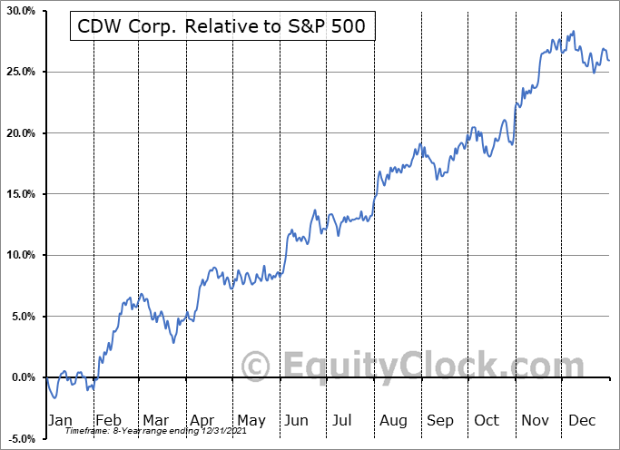 CDW Relative to the S&P 500