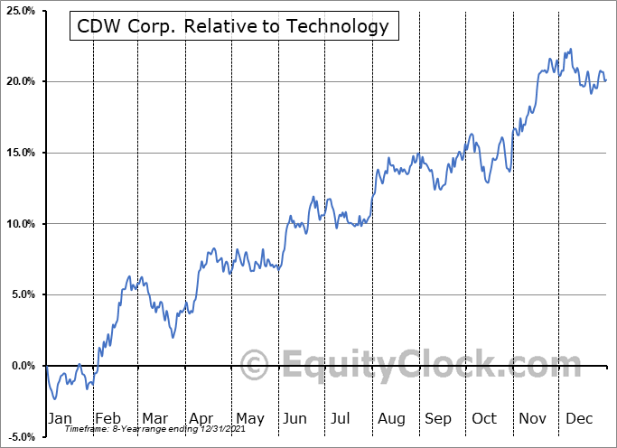 CDW Relative to the Sector
