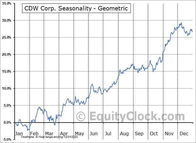 CDW Corp. (NASD:CDW) Seasonality
