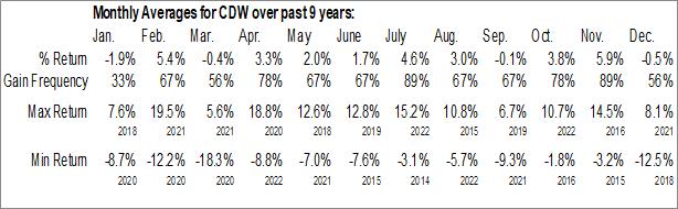 Monthly Seasonal CDW Corp. (NASD:CDW)