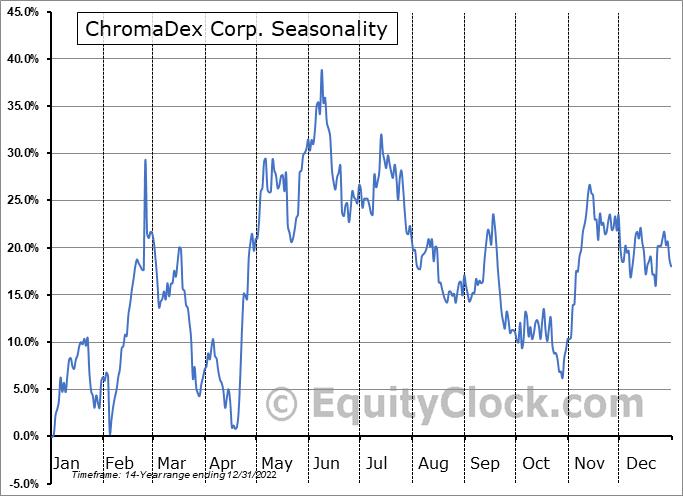 ChromaDex Corp. (NASD:CDXC) Seasonality