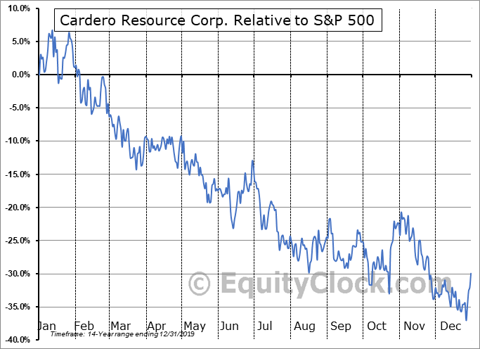CDYCF Relative to the S&P 500
