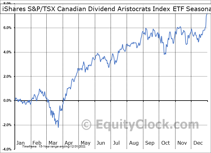 iShares S&P/TSX Canadian Dividend Aristocrats Index ETF (TSE:CDZ.TO) Seasonality
