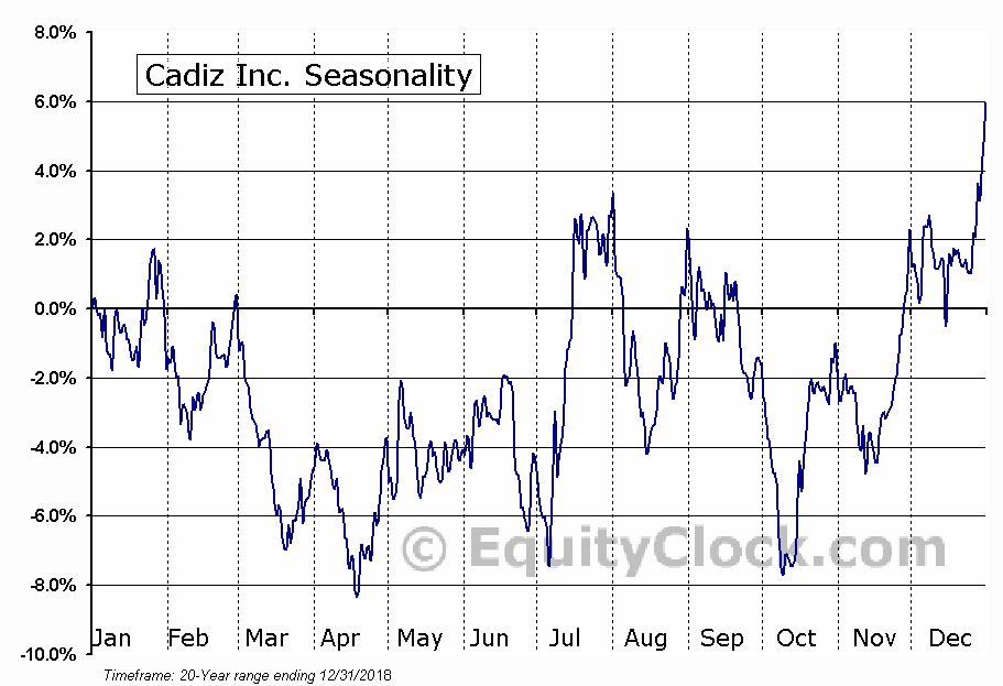 Cadiz Inc. (NASD:CDZI) Seasonality