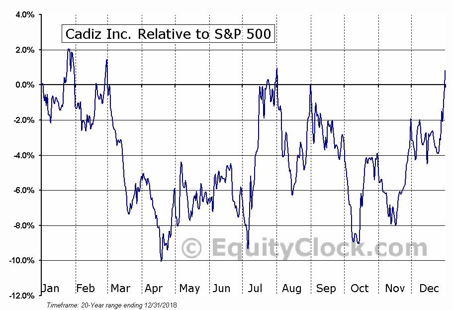 CDZI Relative to the S&P 500