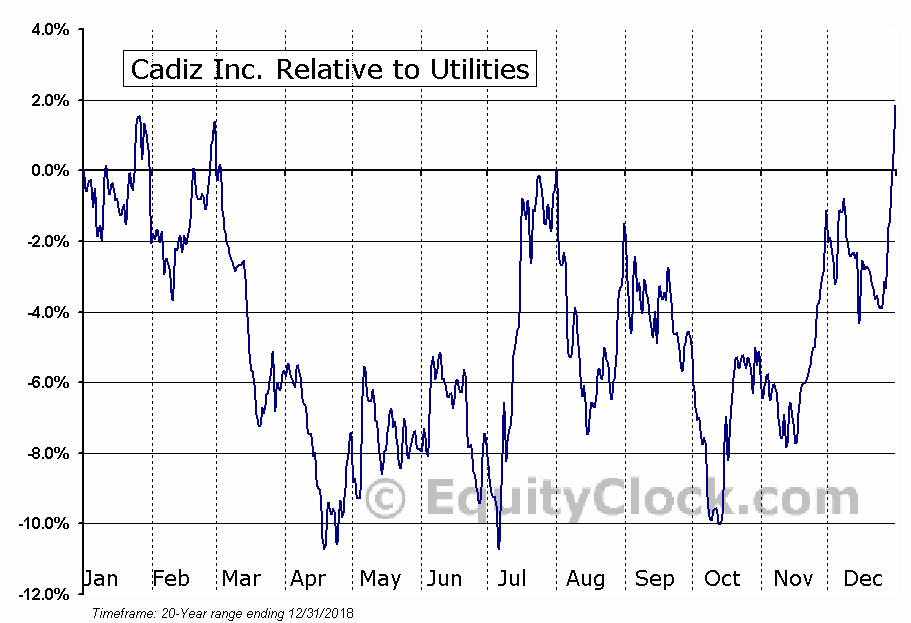 CDZI Relative to the Sector