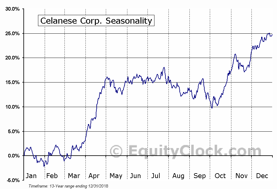 Celanese Corporation (CE) Seasonal Chart