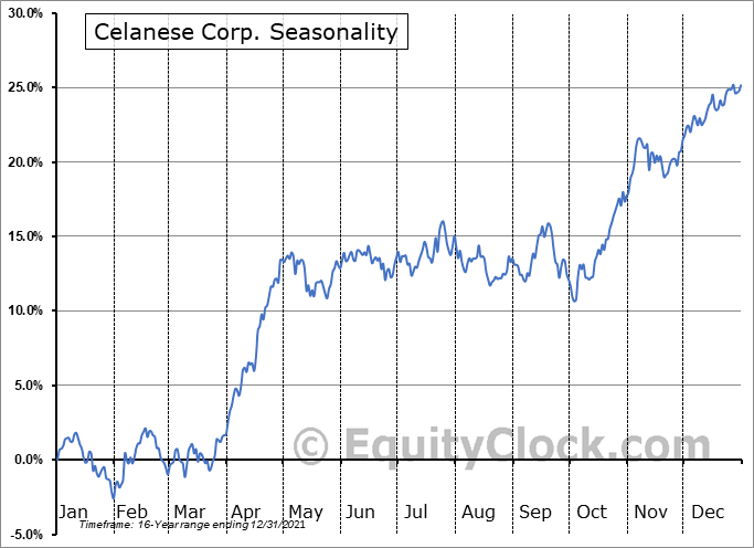 Celanese Corporation Seasonal Chart