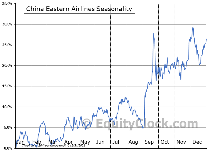 China Eastern Airlines (NYSE:CEA) Seasonality