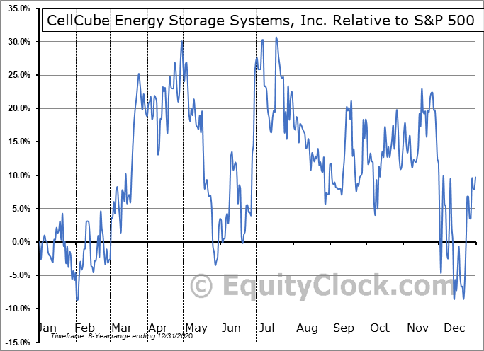 CECBF Relative to the S&P 500