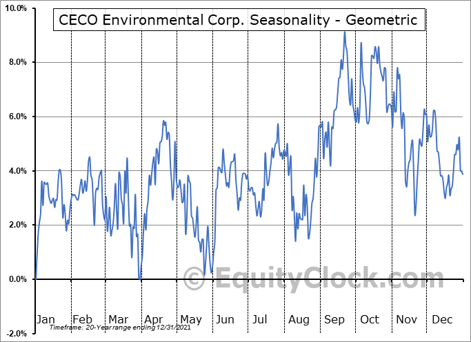 CECO Environmental Corp. (NASD:CECE) Seasonality