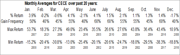 Monthly Seasonal CECO Environmental Corp. (NASD:CECE)