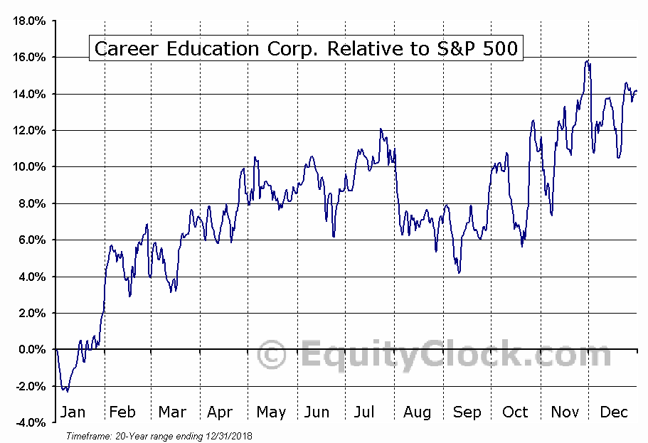 CECO Relative to the S&P 500