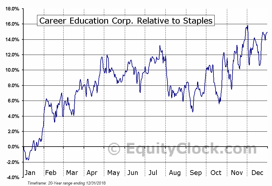 CECO Relative to the Sector