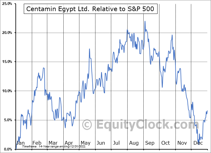 CEE.TO Relative to the S&P 500