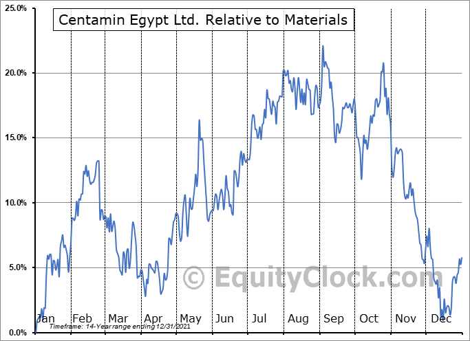 CEE.TO Relative to the Sector