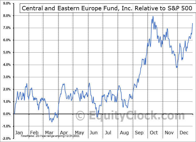 CEE Relative to the S&P 500
