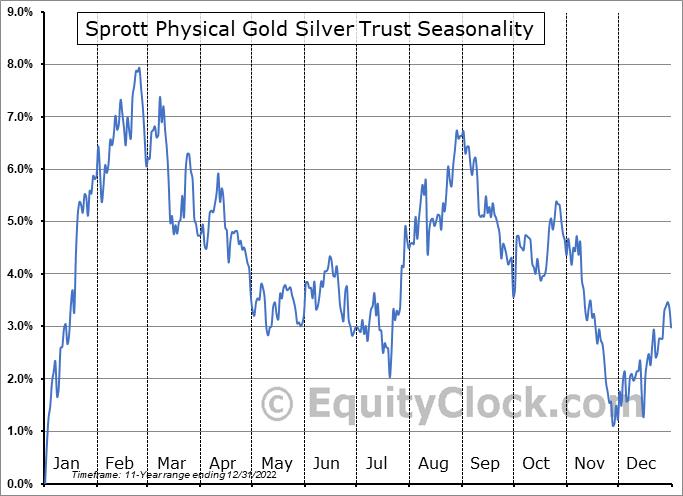 Sprott Physical Gold Silver Trust (TSE:CEF.TO) Seasonality