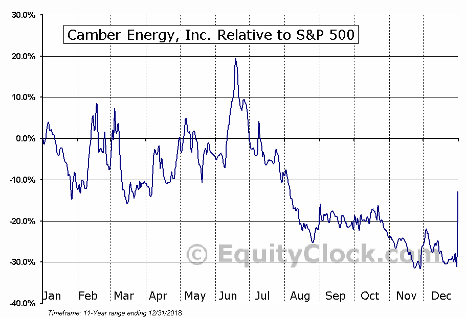CEI Relative to the S&P 500