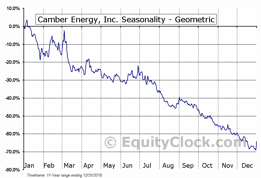 Camber Energy, Inc. (AMEX:CEI) Seasonality