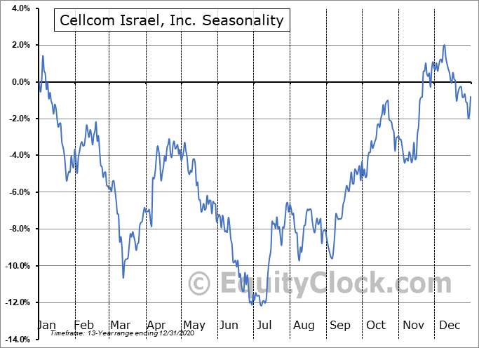 Cellcom Israel, Inc. (NYSE:CEL) Seasonality