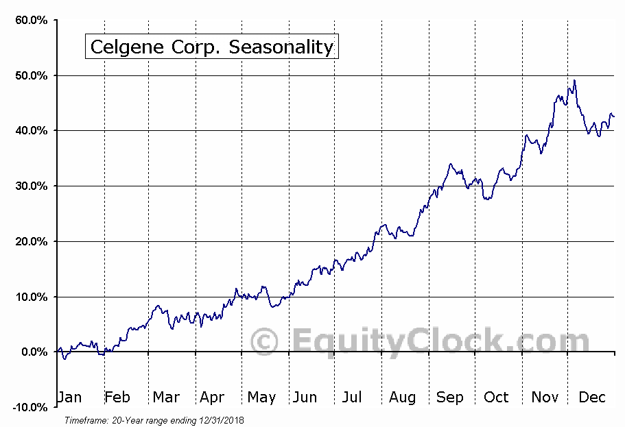 Celgene Corporation (CELG) Seasonal Chart