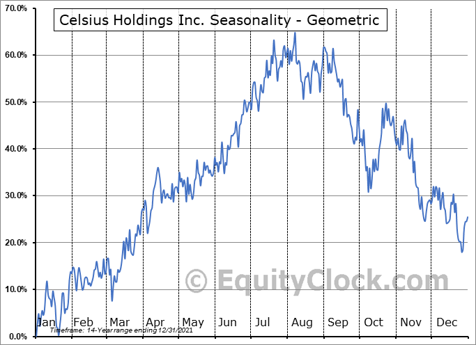 Celsius Holdings Inc. (NASD:CELH) Seasonality