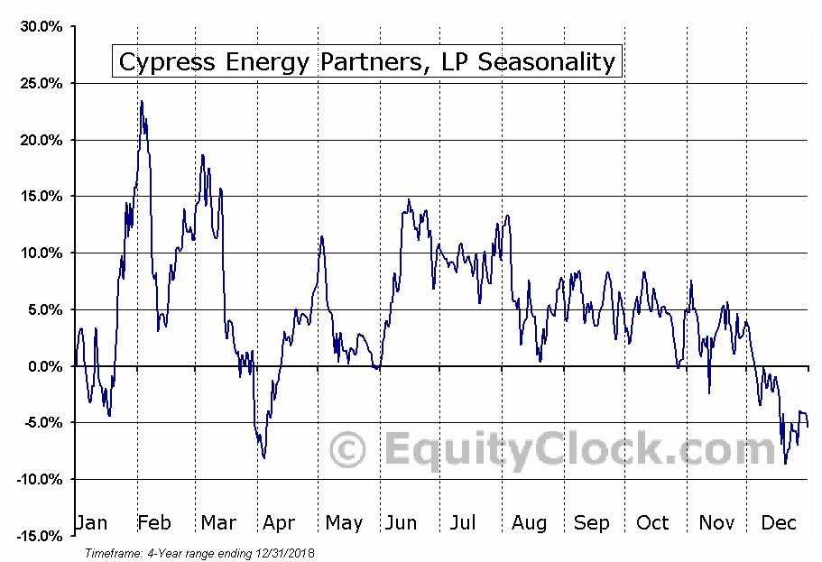 Cypress Energy Partners, L.P. (CELP) Seasonal Chart