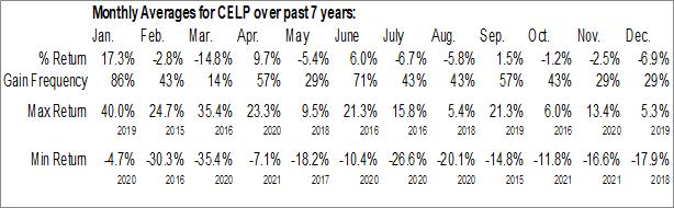 Monthly Seasonal Cypress Energy Partners, LP (NYSE:CELP)