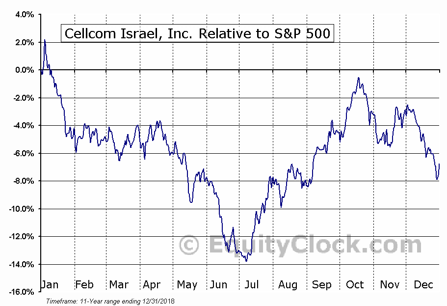 CEL Relative to the S&P 500