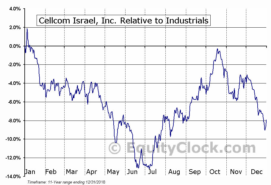 CEL Relative to the Sector