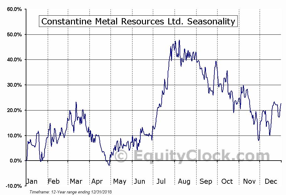 Constantine Metal Resources Ltd. (TSXV:CEM) Seasonality